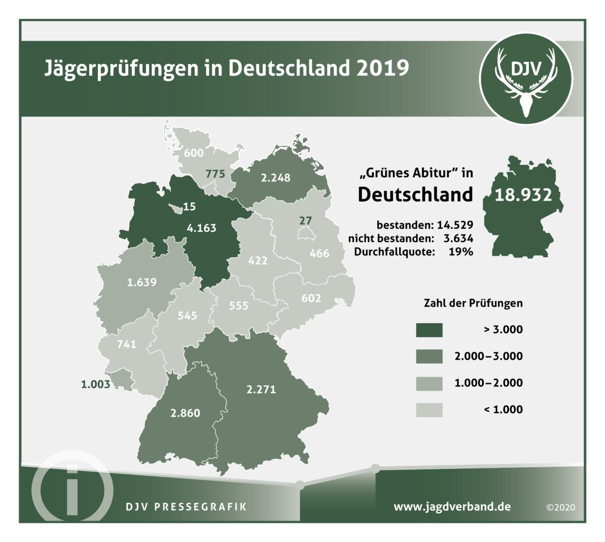 Grafik Jägerprüfungen in Deutschland 2019